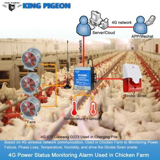 4G Power Status Monitoring Alarm Used in Chicken Farm