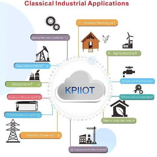 KPIIOT Cloud Platform