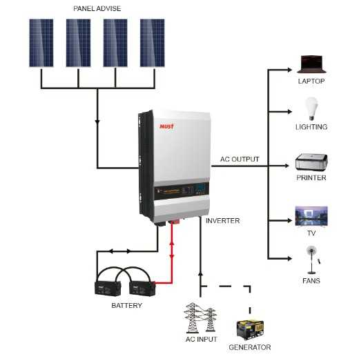 PV3500 series pure sine wave low frequency solar inverter